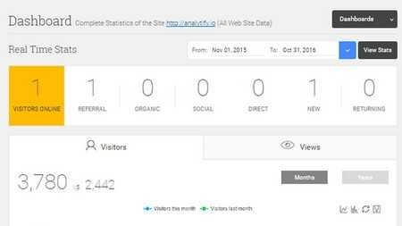 نمایش اطلاعات گوگل آنالیز در داشبورد وردپرس با افزونه Analytify Pro
